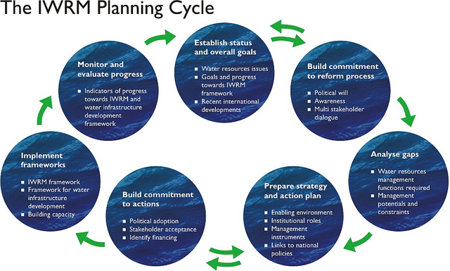 IWRM Planning Cycle